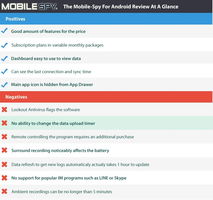 MobiPast android 4 spy software Phone Tracker